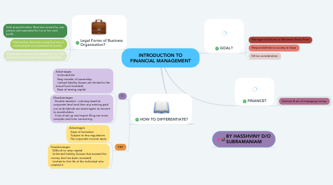 Mind Map: INTRODUCTION TO FINANCIAL MANAGEMENT