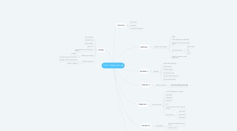 Mind Map: MENTE INABALAVEL