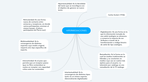 Mind Map: HIPERMEDIACIONES