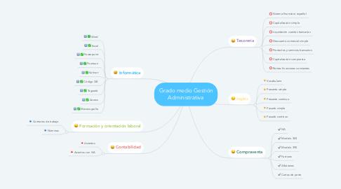 Mind Map: Grado medio Gestión Administrativa