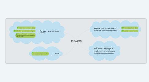 Mind Map: TAMADUN