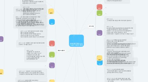Mind Map: [마인드맵] 문·홍·안·유·심, 118일간 139갈래 '속마음'