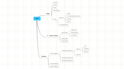 Mind Map: Root