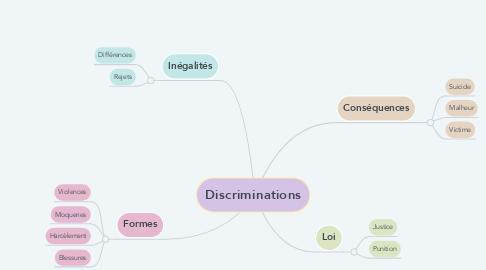 Mind Map: Discriminations