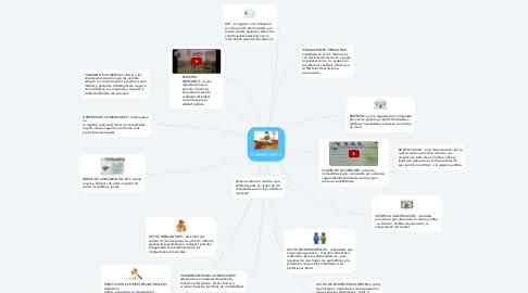 Mind Map: COMERCIANTE
