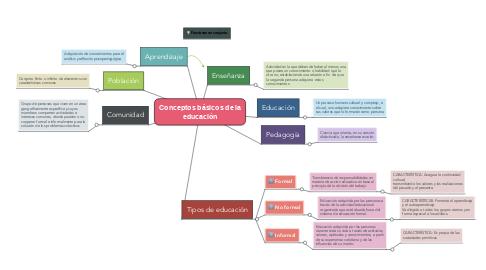 Mind Map: Conceptos básicos de la educación