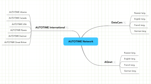 Mind Map: AUTOTIME Network