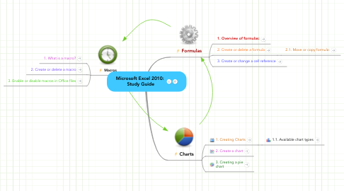 Mind Map: Microsoft Excel 2010:  Study Guide