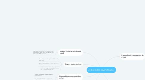 Mind Map: Aide médico psychologique