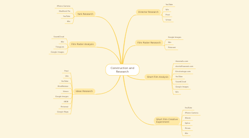 Mind Map: Construction and Research