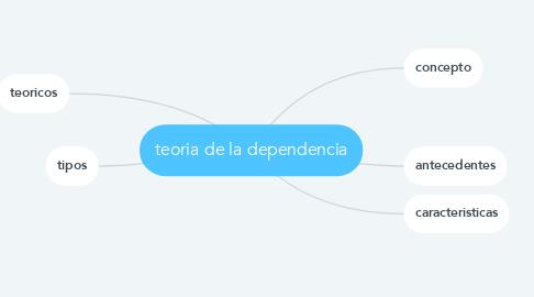 Mind Map: teoria de la dependencia