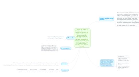 Mind Map: SOFTWARE LIBRE es la libertad con la que cuentan los usuarios dentro de las redes informáticas para poder llevar a cabo diferentes actividades dentro de las mismas, bien sea desde ejecutar cierto patrón de actividades, hasta situaciones un poco más complejas, como por ejemplo mejorar el mismo software