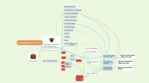 Mind Map: Développement personnel