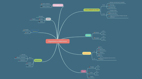 Mind Map: Organizzare un Matrimonio