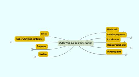 Mind Map: Outils Web 2.0 pour la formation