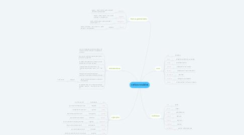 Mind Map: verbos modales