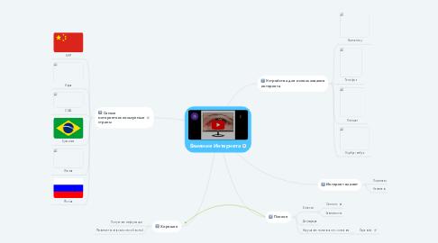 Mind Map: Влияние Интернета