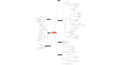 Mind Map: Development