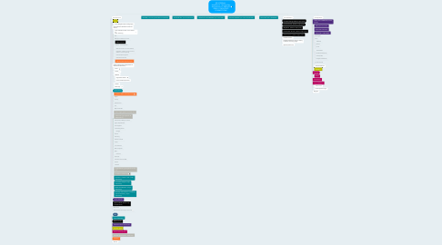 Mind Map: GR INTERNAL - HowlRound - Revised Site Architecture v1: AMPLIFY IDEAS // FACILITATE CONNECTIONS