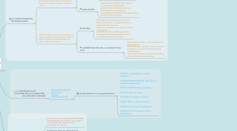 Mind Map: Gestión de Recursos Humanos