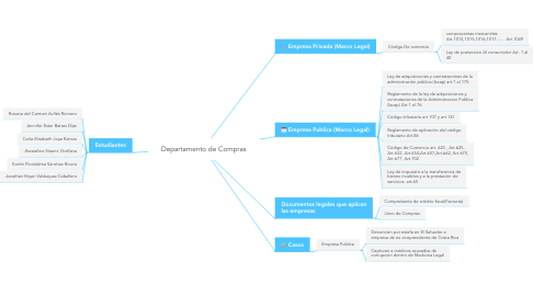 Mind Map: Departamento de Compras