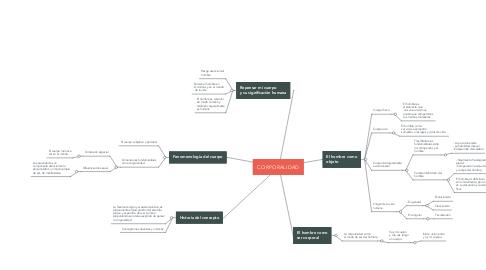 Mind Map: CORPORALIDAD