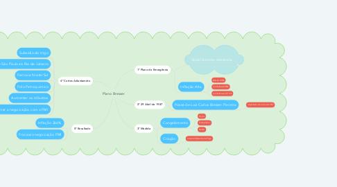 Mind Map: Plano Bresser