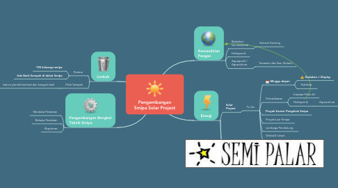 Mind Map: Pengembangan Smipa Solar Project