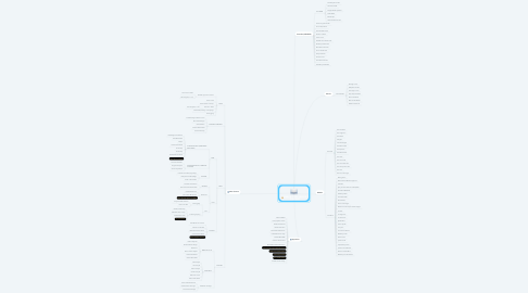 Mind Map: MENU B'STEAK GRILL & PANCAKE