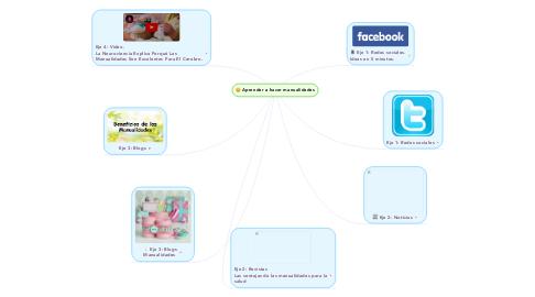 Mind Map: Aprender a hacer manualidades