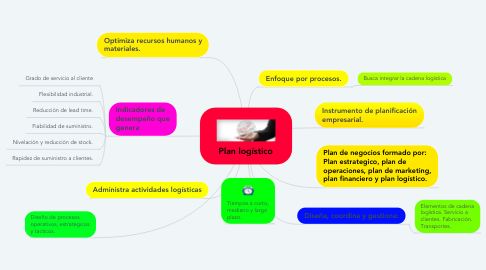 Mind Map: Plan logístico