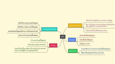 Mind Map: สาโท