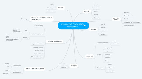 Mind Map: KOMUNIKASI ORGANISASI PENDIDIKAN