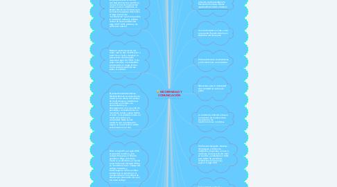 Mind Map: MODERNIDAD Y COMUNICACIÓN