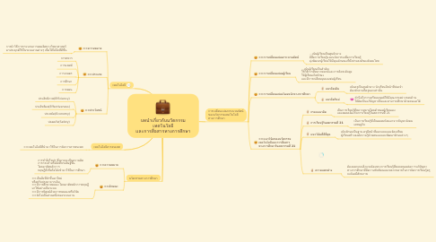 Mind Map: บทนำเกี่ยวกับนวัตกรรม เทคโนโลยี เเละการสื่อสารทางการศึกษา
