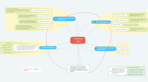 Mind Map: CONOCIENDO LA UNIECCI