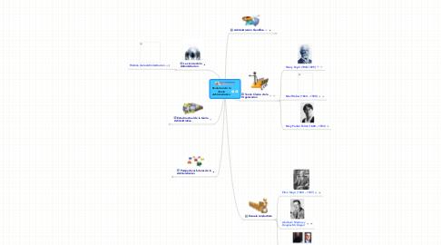 Mind Map: Evolucion de laTeoriaAdministrativa