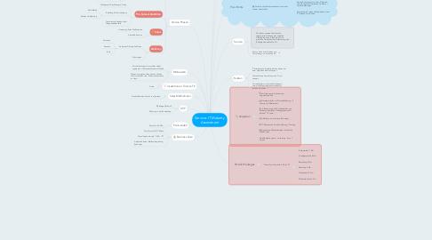 Mind Map: Service: IT Maturity Assessment