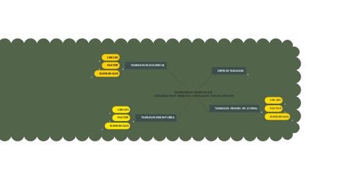 Mind Map: SUMBANGAN SAINS DALAM  KETAMADUNAN MANUSIA : KEMAJUAN  DAN KEJATUHAN