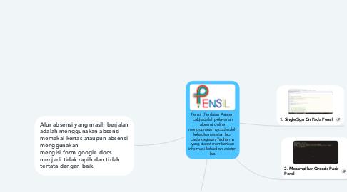 Mind Map: Pensil (Penilaian Asisten Lab) adalah pelayanan absensi online menggunakan qrcode oleh kehadiran asisten lab  pada kegiatan Tridharma yang dapat memberikan informasi kehadiran asisten lab