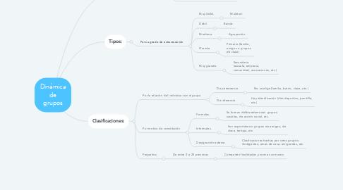 Mind Map: Dinámica de grupos