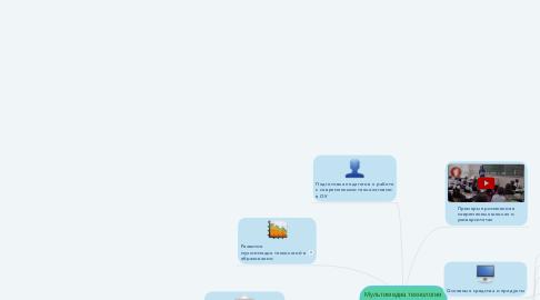 Mind Map: Мультимедиа технологии в сфере образовании