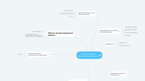 Mind Map: История развития вычеслительной техники