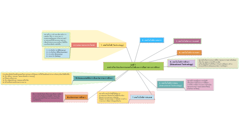Mind Map: บทที่ 1  บทนำเกี่ยวกับนวัตกรรมเทคโนโลยีและการสื่อสารทางการศึกษา