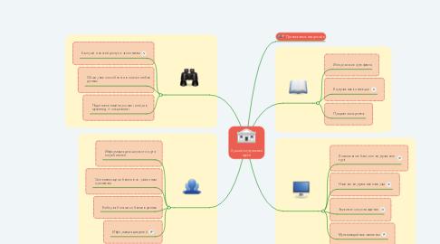 Mind Map: Лучший виртуальный музей