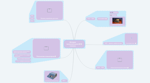 Mind Map: История вычислительной техники