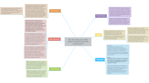 Mind Map: Q2: How does your media product represent particular social groups?