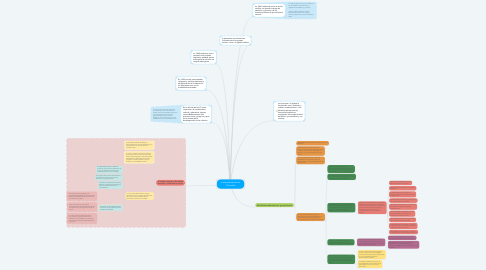 Mind Map: la etnoeducación en Colombia