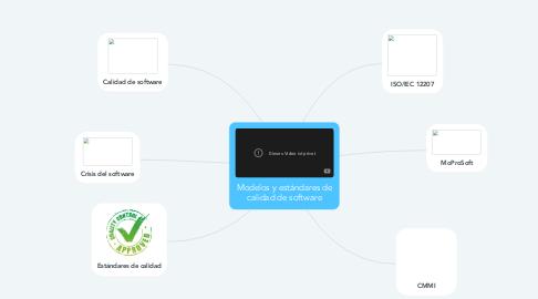 Mind Map: Modelos y estándares de calidad de software