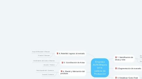 Mind Map: Empresa ALFA-Mejora en la cadena de Producción
